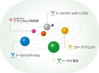 グループネットワーク